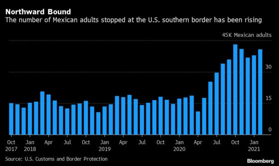 Mexicans Are Pouring Back Into U.S. After Leaving Years Earlier
