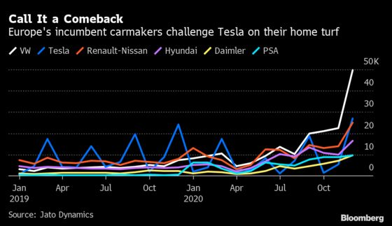 VW Sales TopTesla in Europe After Incumbents Fight Back