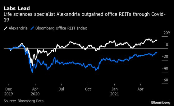 The $10 Billion Bright Spot in the Battered World of Office Real Estate
