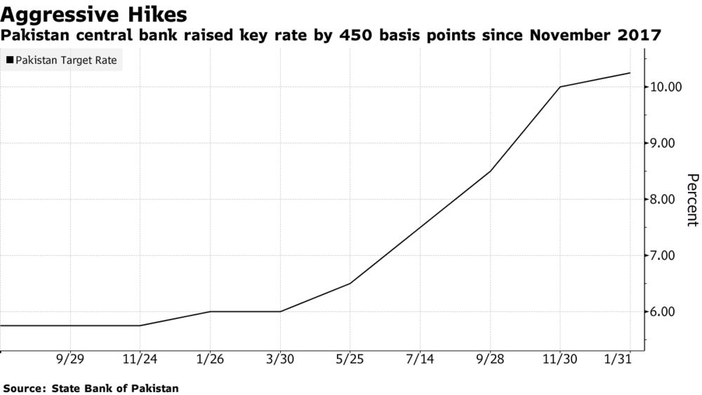 Pakistan Central Bank to Stay Vigilant Despite Stable Inflation