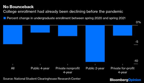 The Economics of Higher Education Are Only Getting Worse