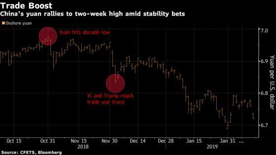 China's Yuan Rally Seen Short-Lived Despite Trade Optimism