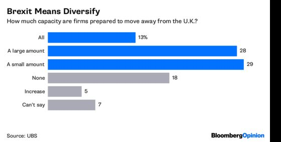 There's No Brexit Dividend. Nobody Cares.
