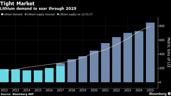 Lithium-Spinoff CEO Warns Electric-Car Craze May Lead to Shortages