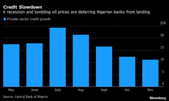 Nigerian Lending Slows as Battered Economy Dents Demand