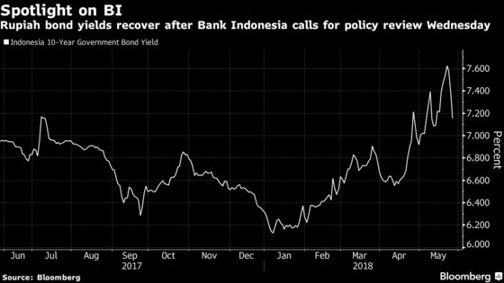 Hedge Fund Giant Sees More Pain to Come for Indonesian Debt