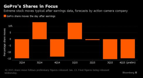 GoPro shares take extreme moves after earnings