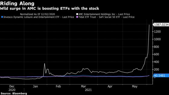 AMC Is Hijacking a Tiny Meme ETF as Weighting Grows 4% an Hour
