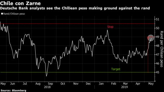 Deutsche Bank Bets on Chilean Peso Versus South African Rand