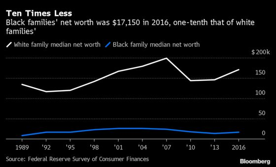 What Racial Inequality Means When You Go to the Bank