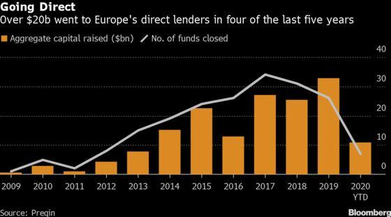Direct-Lending Giant Set to Hit $5.9 Billion Fundraising Limit