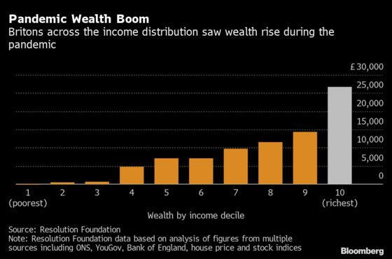 U.K.'s $1.3 Trillion Covid Wealth Gain Went Mostly to the Rich