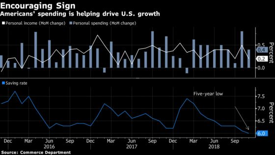 U.S. Consumer Spending Tops Forecasts as Inflation Data Mixed