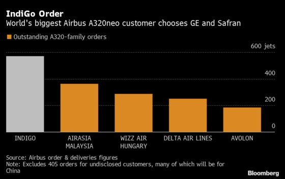 Biggest Airbus A320neo Customer Hands GE Major Engine Order
