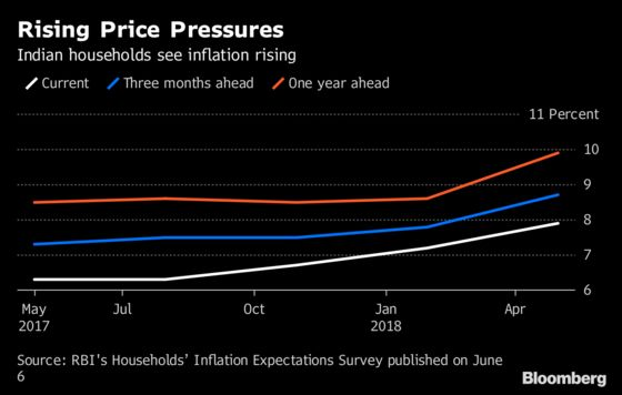 Surging Housing Costs May Prompt India to Raise Rates Again