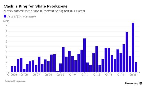 Cash is King for Shale Producers