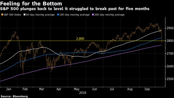 S&P 500 Returns to Level That Thwarted Post-Correction Comebacks