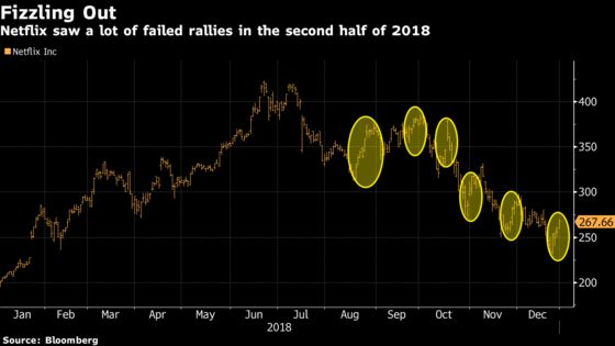 Beware Fakeout Rallies, Like GE From Last January: Taking Stock