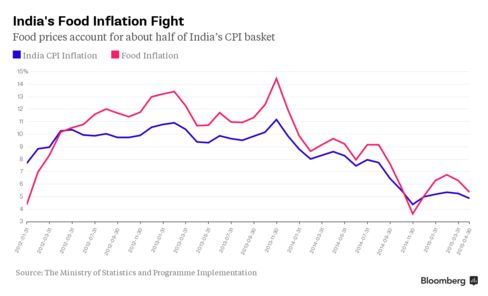 Food prices account for about half of India's CPI basket