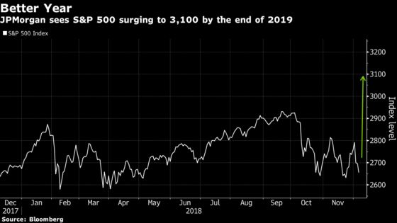 JPMorgan Predicts 17% Surge for U.S. Stocks by End of Next Year