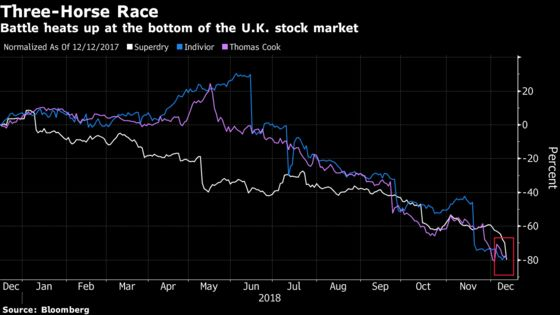 Race to the Bottom: Which U.K. Stock Will Be the Worst of 2018?