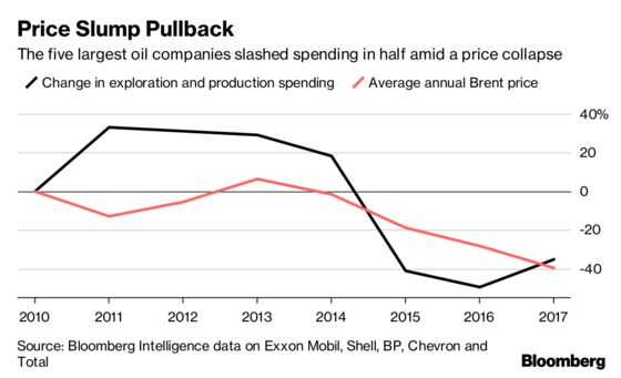 Big Oil Is Raking in Cash So Investors are Asking: Now What?