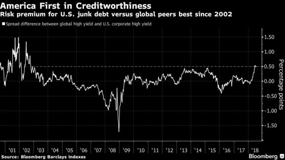 The Global Credit Market Has Good News About the U.S. Economy