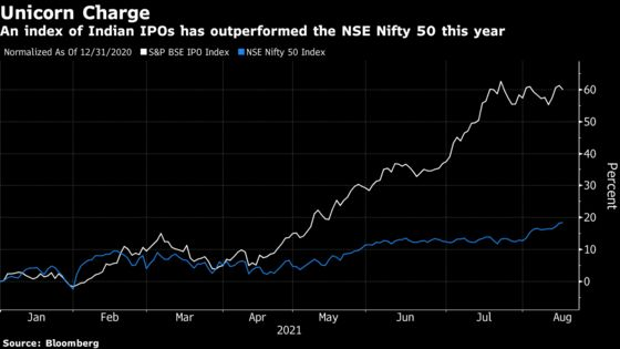 IPOs in India Are Beating Benchmark by the Most in Seven Years