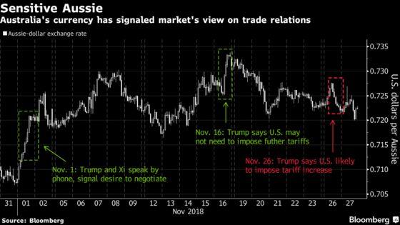 Danger Lurks for Dollar Bulls in Outcome of Trump-Xi Dinner