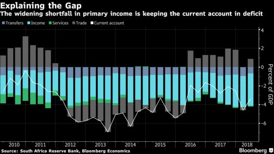 South Africa Interest-Income Flows Weigh on Current Account