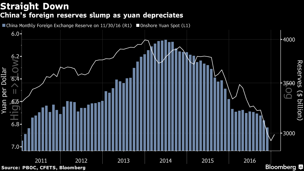 China sets biggest one-day yuan rate increase since 2005