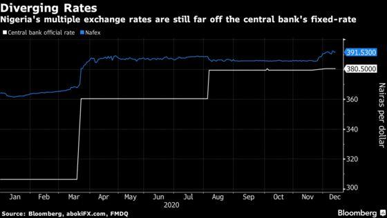 Global Lenders Raise Pressure on Nigeria to Reform Currency