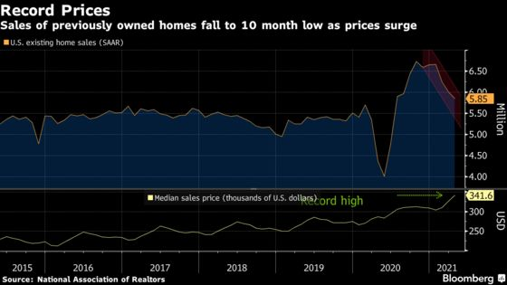 U.S. Sales of Previously Owned Homes Fall for a Third Month
