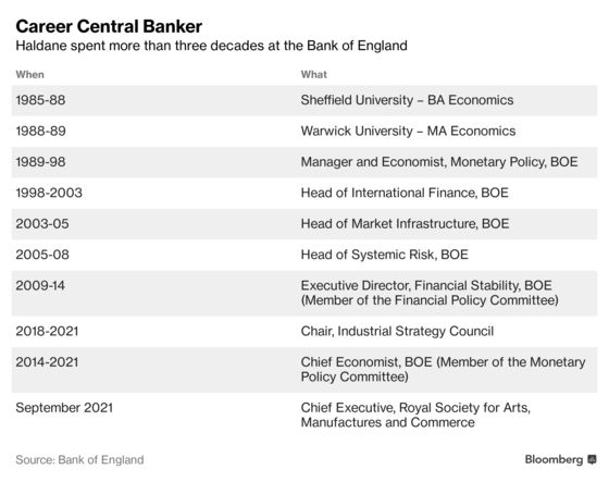 Bank of England's Biggest Inflation Hawk Will Step Down