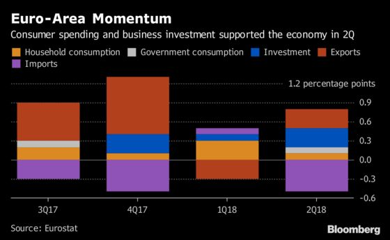 Euro-Area Economy Gets Boost From Investment, Consumer Spending