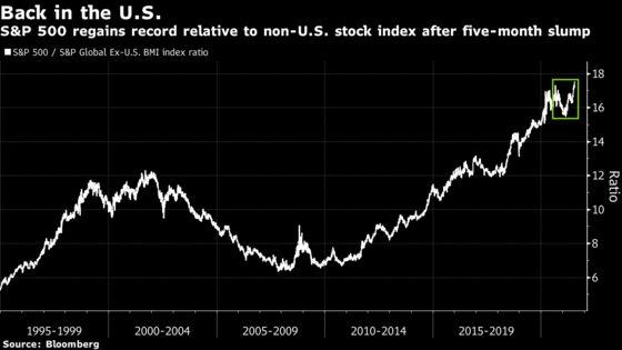 Tech Stocks Lead S&P 500 Gains; Treasuries Climb: Markets Wrap