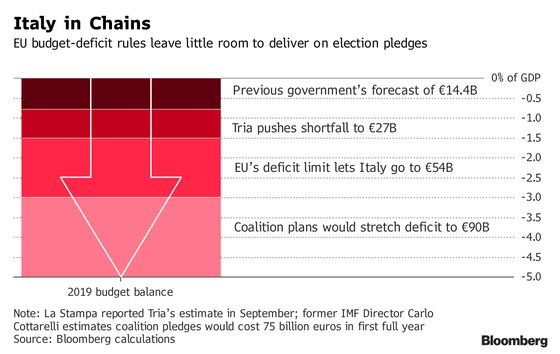 Italy's Populist Government Faces First Big Test of Unity