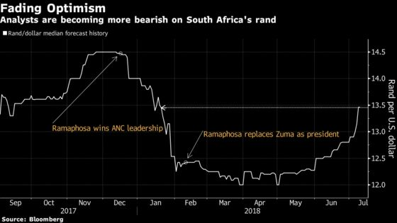 Top Forecaster Sees More Pain for Rand