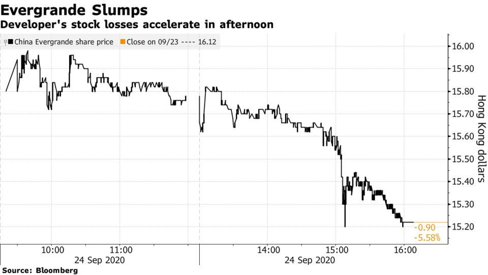 Developer's stock losses accelerate in afternoon