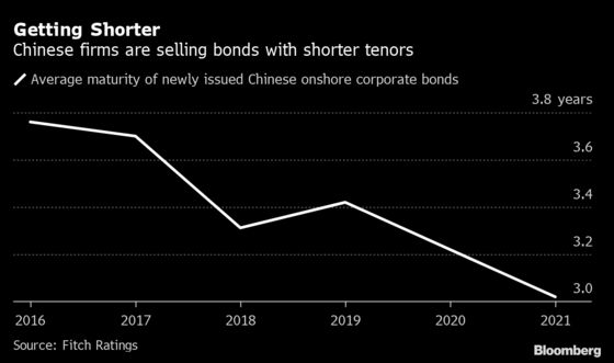 China Braces for $1.3 Trillion Maturity Wall as Defaults Surge