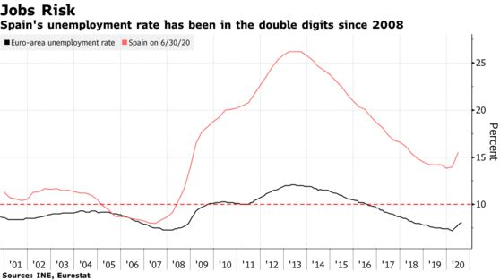Spain's unemployment rate has been in the double digits since 2008