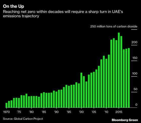 UAE Eyes First Net Zero by 2050 Goal Among Major Petrostates