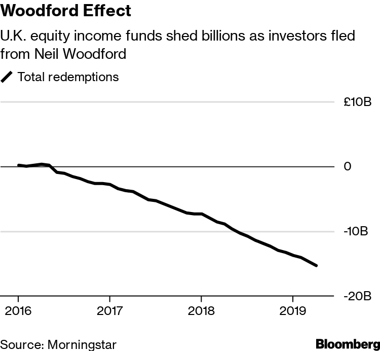 Woodford's Successor at Invesco Hit by Fund Outflows