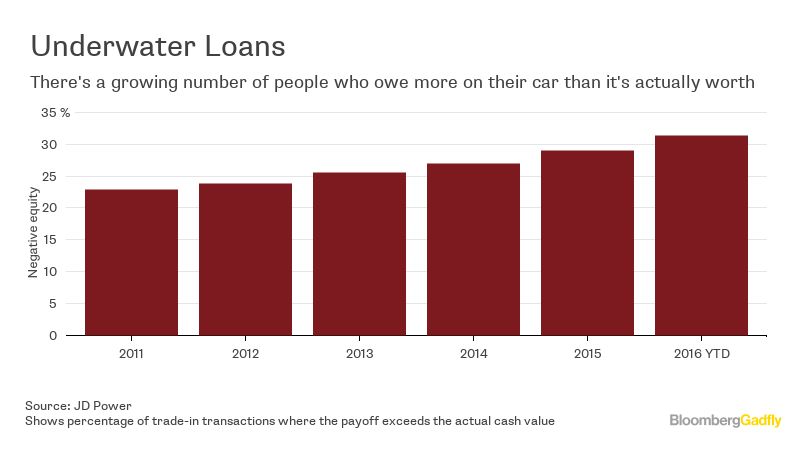 Negative Equity Hits The Car Market Bloomberg
