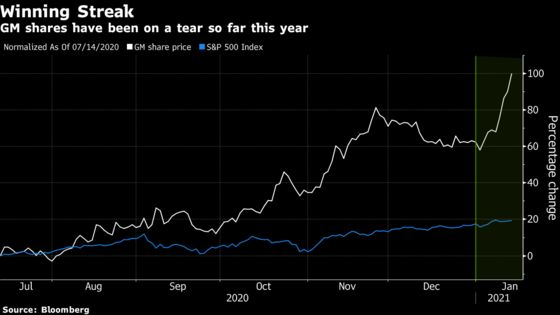 General Motors Catches a Whiff of the EV-Stock Mania
