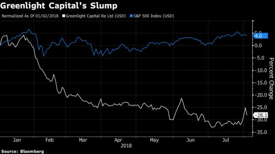 Einhorn Reinsurer to Borrow Cash for Buybacks as Stock Falls