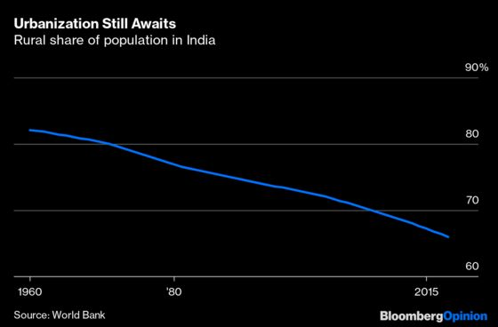How India Can Get Growth Back on Track