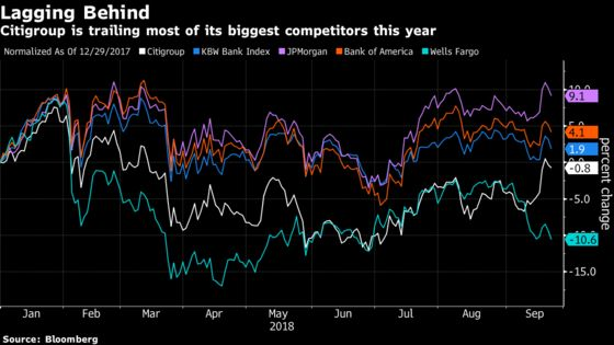 The Curious Case of Citigroup's Highly Recommended Lagging Stock