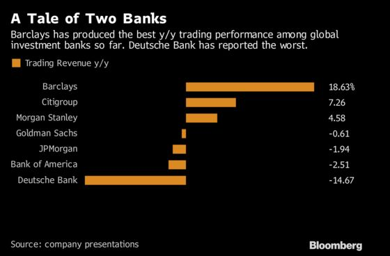 Staley Says Barclays Is Ready to Take on U.S. Banking Giants