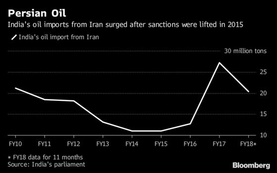India Has 'Plan D' for Iran Oil After Trump Adds Sanction Pressure